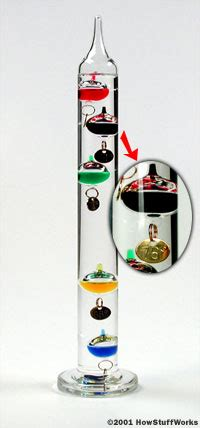 are the twittering classes an accurate barometer during this pre how does a galileo thermometer work howstuffworks