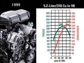 Dodge 318 Specs Chrysler Dodge And Plymouth La 273 318 360 V 8 Engine And