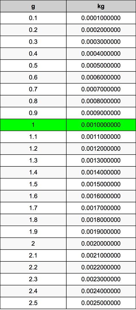 converter gram ke kg 1 grams to kilograms converter 1 g to kg converter