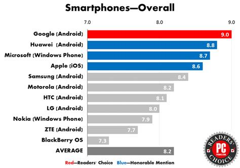 Reliable Phone Lookup Readers Choice Awards 2016 Smartphones And Carriers Pcmag