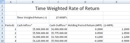 Rate Of Return Spreadsheet by Time Weighted Rate Of Return