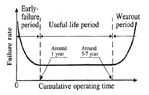 bathtub curve explanation what do we know about storage investigation is your ssd more reliable than a hard