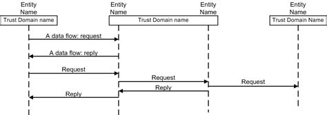 Openstack Docs Architecture Diagram Guidance Sequence Diagram Template