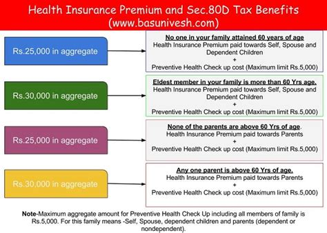 preventive health check up under section 80d tax savings options other than sec 80c for fy 2017 18