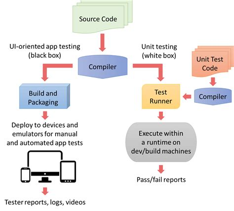 unit testing diagram primer on unit testing and continuous integration