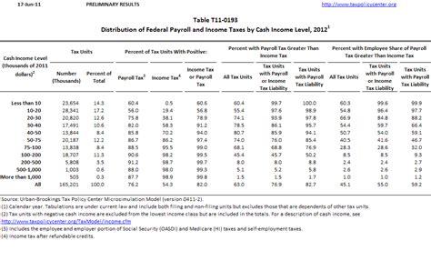 eic tax table 2012roadox roadox personal