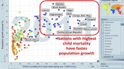 hans rosling gdp hans rosling highest child mortality fastest population