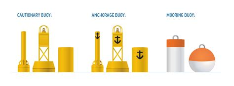 what colors appear on a mooring buoy special buoys and flags for boaters boatsmart knowledgebase