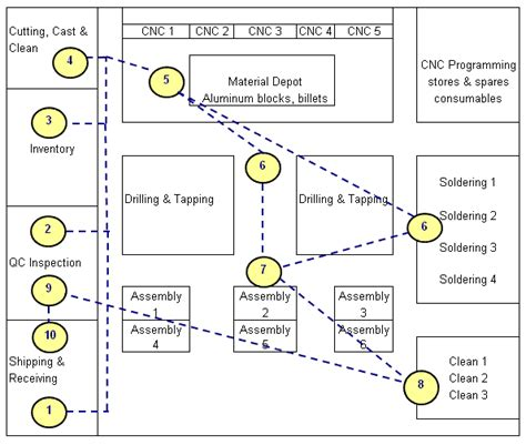 supermarket cell layout simplifying lean manufacturing work cell output cycle