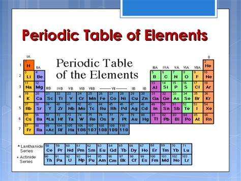 Development Of The Periodic Table by Periodic Table Development And Trends