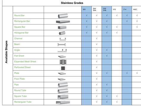 grades of metal stainless steel metal supermarkets