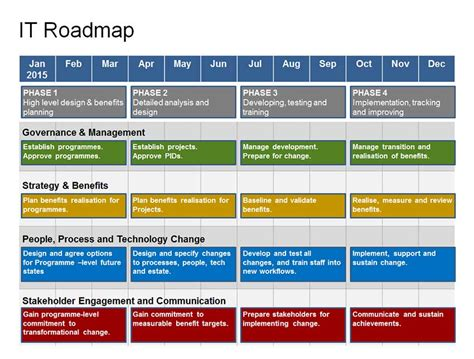 strategic roadmap template powerpoint complete it roadmap template 1 year strategy