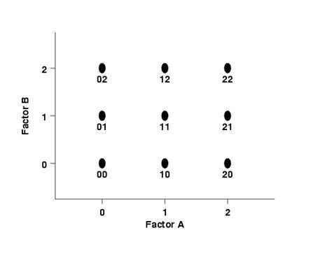 design expert 2 level factorial 5 3 3 9 three level full factorial designs