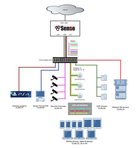 Home Gigabit Network Design | home gigabit network design best free home design