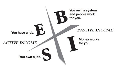 freedom through passive income page 3 of 15 think like billionaire start to make passive income