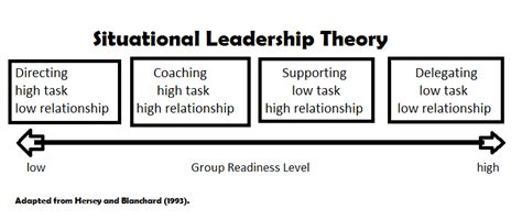 Blanchard Homework by Discuss Situational Leadership Theory Developed Heresy And