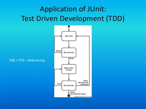 java unit testing with junit 5 test driven development with junit 5 books junit 4 0