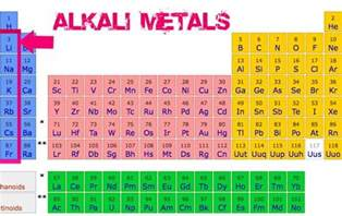 Where Are Noble Gases Located On The Periodic Table The General Properties Of The Alkali Metals In The Modern