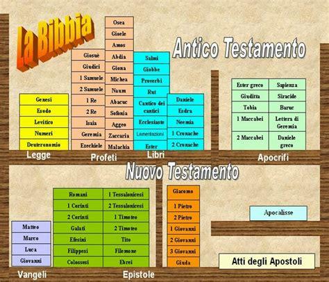 libri nuovo testamento imposture chiesa cattolica romana l introduzione dei