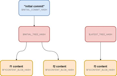 git tutorial 15 minutes become a git pro by learning git architecture in 15 minutes