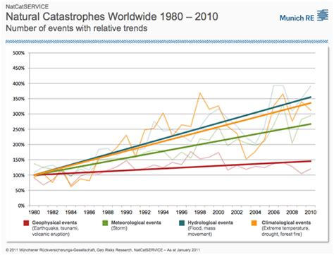 chart reveals what natural disaster is most likely to kill graph of natural disasters over time