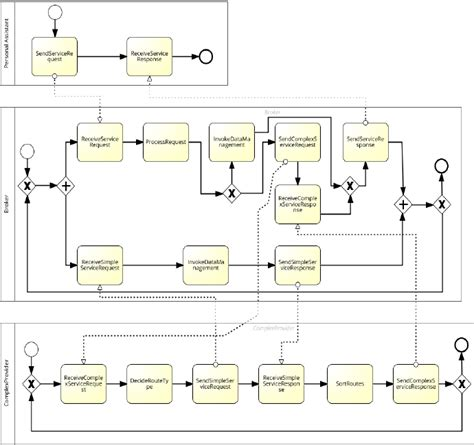 bpmn diagram for hospital fig 8 the three roles displayed together in signavio bpm academic initiative