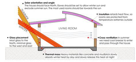 passive solar house design ecoliving design