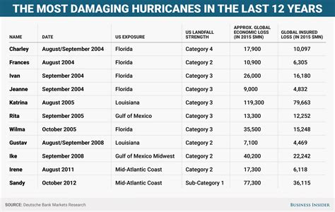 hurricane the story of the most destructive hurricane in american history books costliest us hurricanes in past 12 years similar to