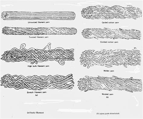 types meaning different types different types of yarn