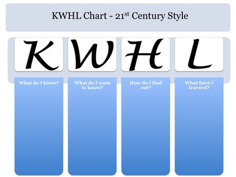 kwl chart template word document inquiry learning the journey within