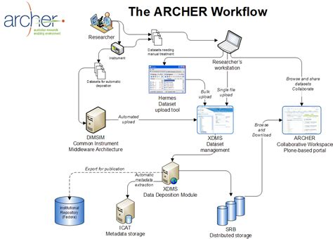 archer workflow technical overview