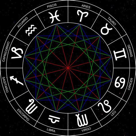 blanca tarot horoscopo occidental blanca tarot amor afinidad y compatibilidad de signos