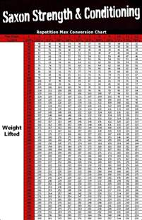 Improving Your Bench Press Repetition Max Conversion Chart Saxon Strength And