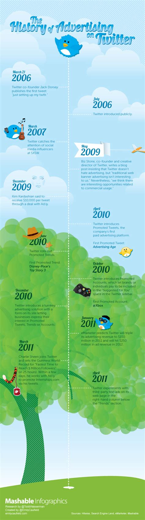 founders of twitter the history of advertising on twitter infographic best