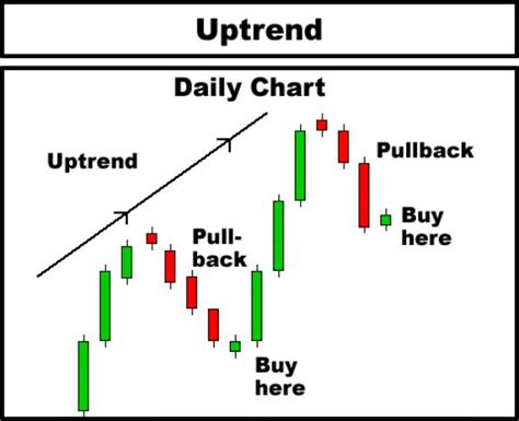 pattern day trading account trend is your friend 001 bo benjie s sentiment