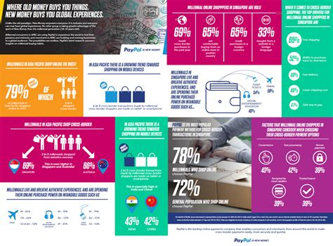 Paypal Gift Card Singapore - 72 of singaporeans use paypal infographics and quot new money quot