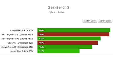 geek bench 3 geekbench tilkan skor galaxy s7 jagat review