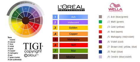 what does g mean in hair color hair color numbering choose the right shade glamot com