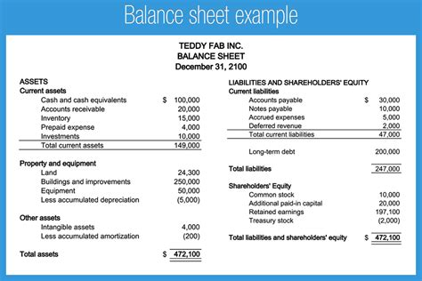 Sheet Financial Statements Mba by Balance Sheet Exle Accounting Play