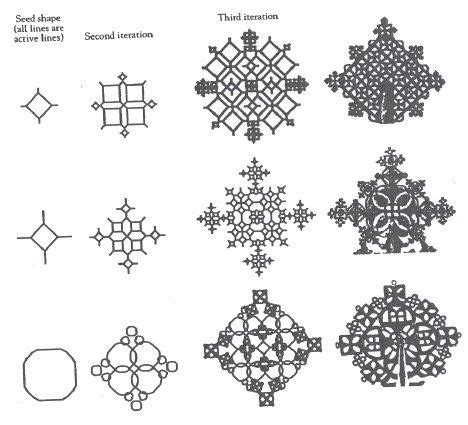 fractal pattern theory fractal simulation for ethiopian processional crosses