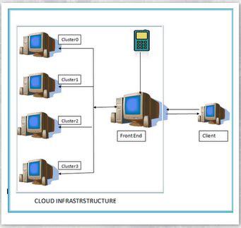 setup ubuntu server cluster susmita horrow building private cloud using opennebula