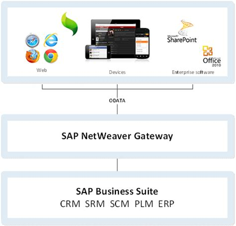 tutorial sap netweaver gateway building sap mobile apps with sencha touch sencha