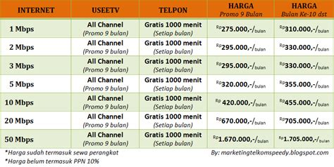 Harga Chanel Useetv marketing telkom indihome malang update harga langganan