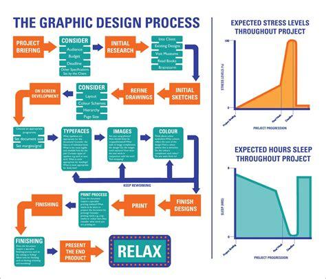 designing a flow chart graphic design processes flow charts strategic