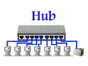 Hub Switch Dan Router pengertian hub router dan switch basis informasi