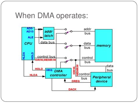 8237 pin diagram 8237 dma controller