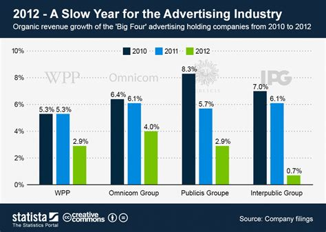 advertising age advertising agency marketing industry chart 2012 a slow year for the advertising industry