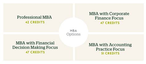 Roosevelt Mba Option Courses by Mba Program Of Miami Uonline