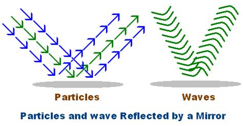 Wave Particle Duality Of Light by Wave Particle Duality De Broglie Wavelength Equation