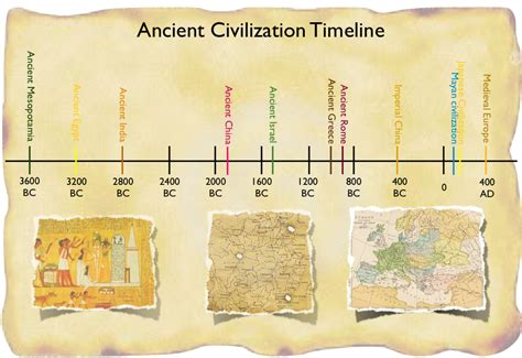 Ancient Egypt Map And Timeline   6th grade mr kaiser